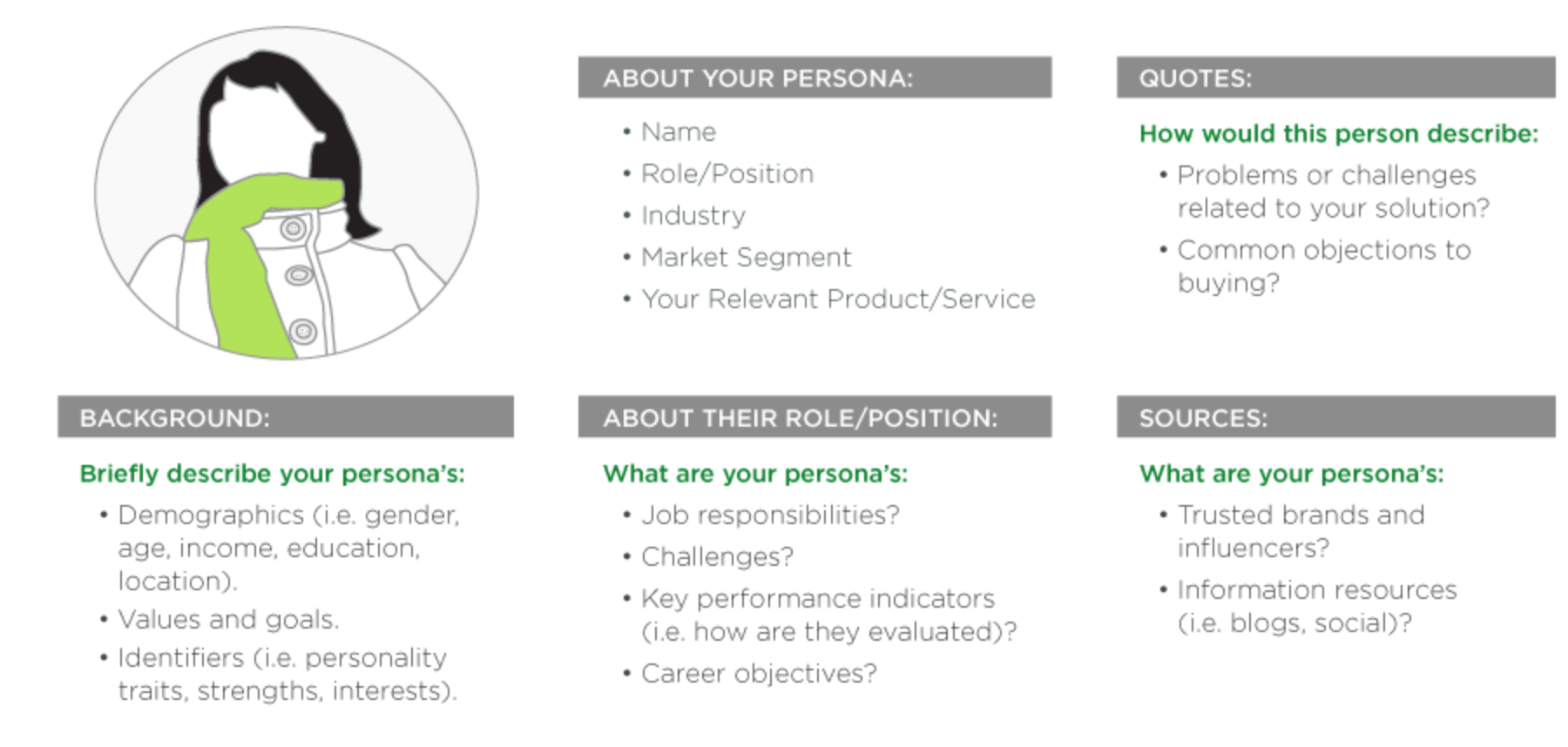 Develop Buyer Personas